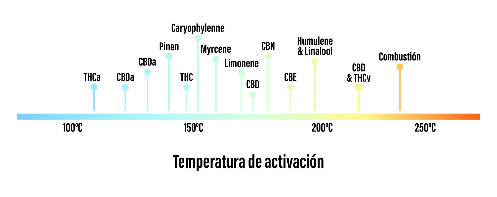 Temperatura d'Activació