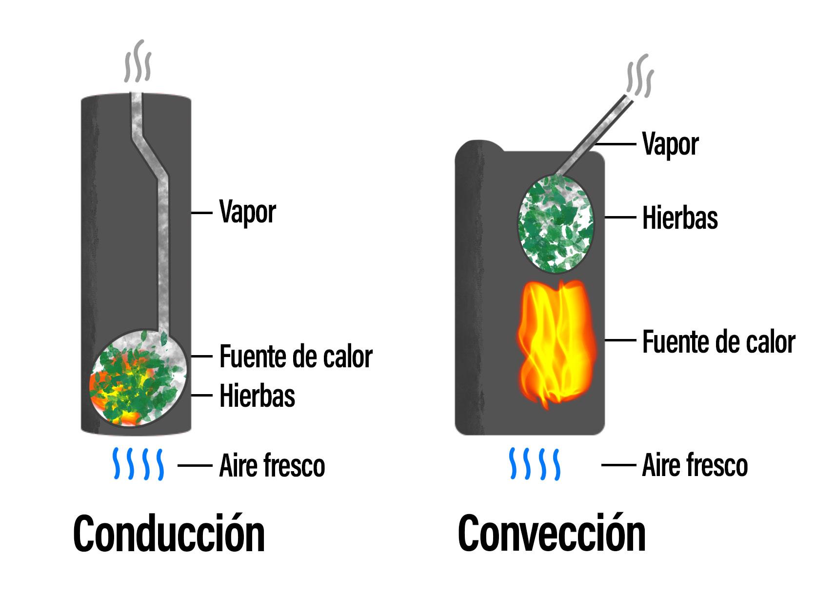 Vaporizador portatil conveccion conduccion